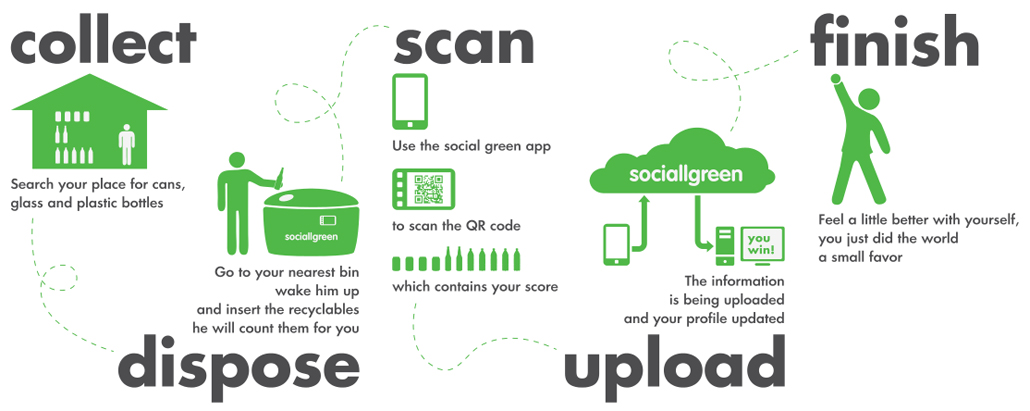 How sociallgreen works?